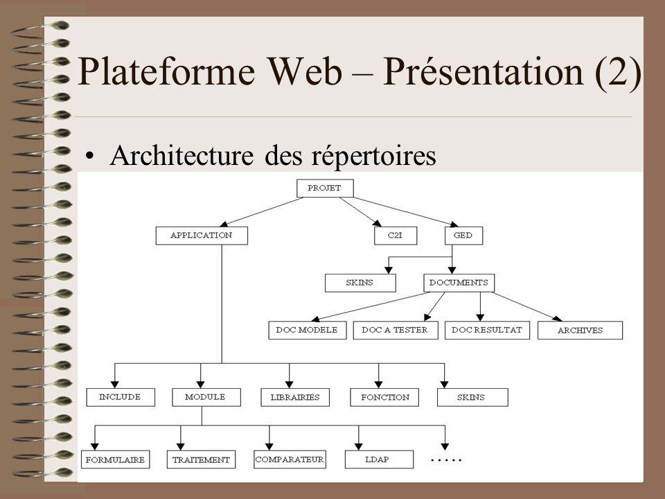Plateforme Web – Présentation (2)