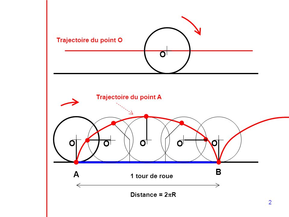 O O A O O O O B Trajectoire du point O Trajectoire du point A