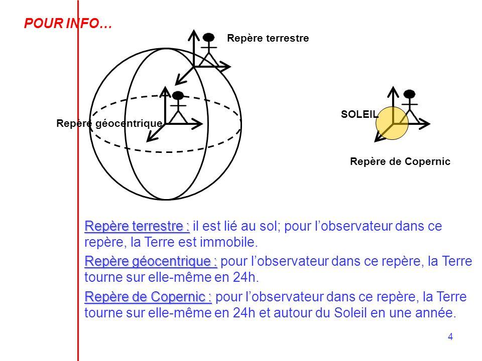 POUR INFO…Repère terrestre. SOLEIL. Repère géocentrique. Repère de Copernic.