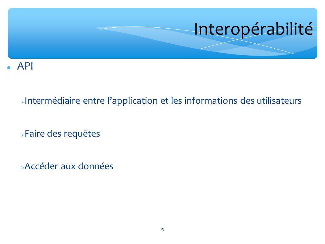 Interopérabilité API. Intermédiaire entre l'application et les informations des utilisateurs. Faire des requêtes.