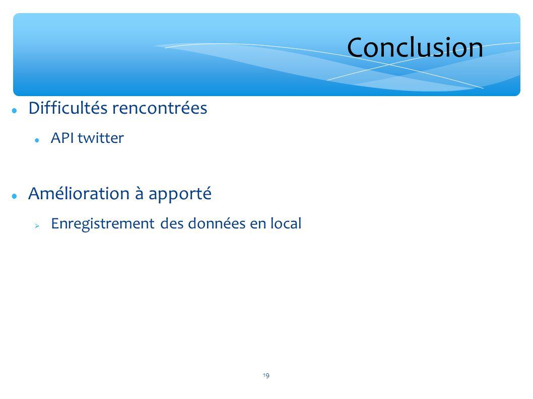 Conclusion Difficultés rencontrées Amélioration à apporté API twitter