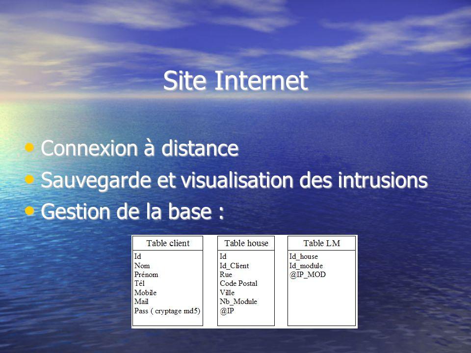 Site Internet Connexion à distance