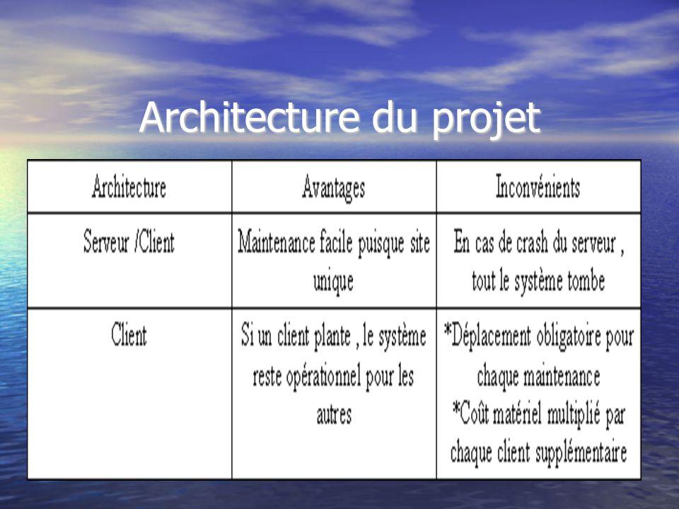 Plan introduction la domotique etudes pr liminaires for Projet architectural definition