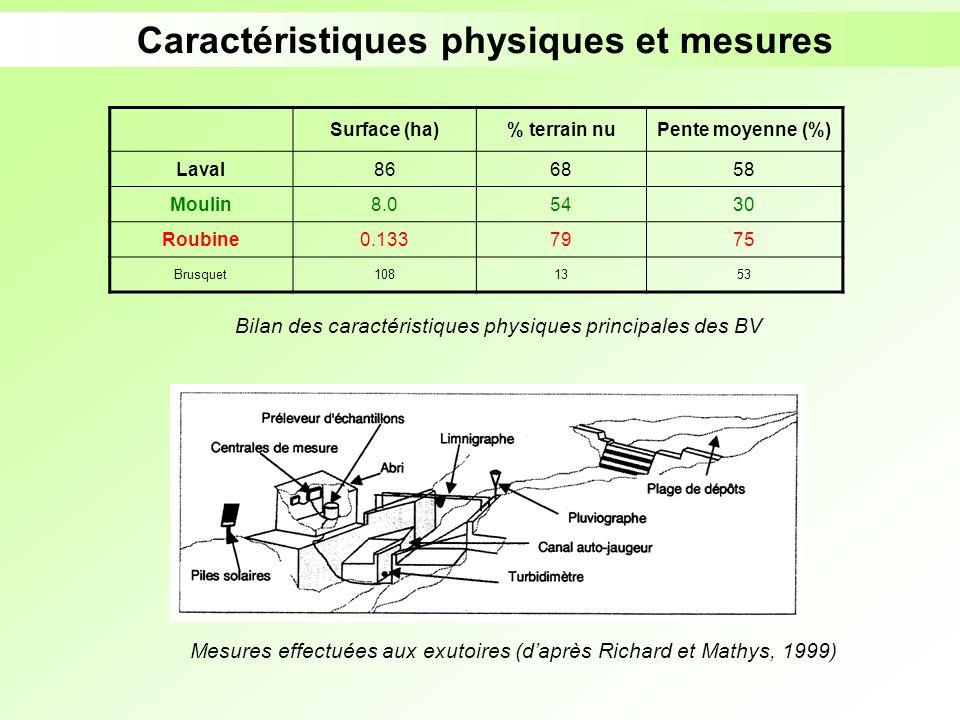 Caractéristiques physiques et mesures