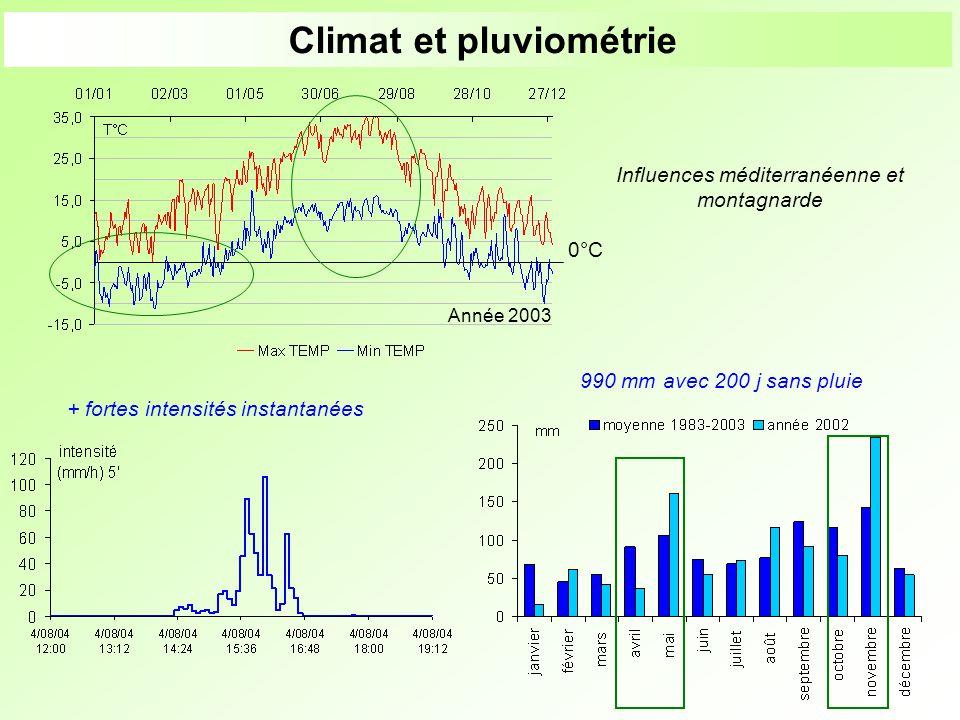 Climat et pluviométrie