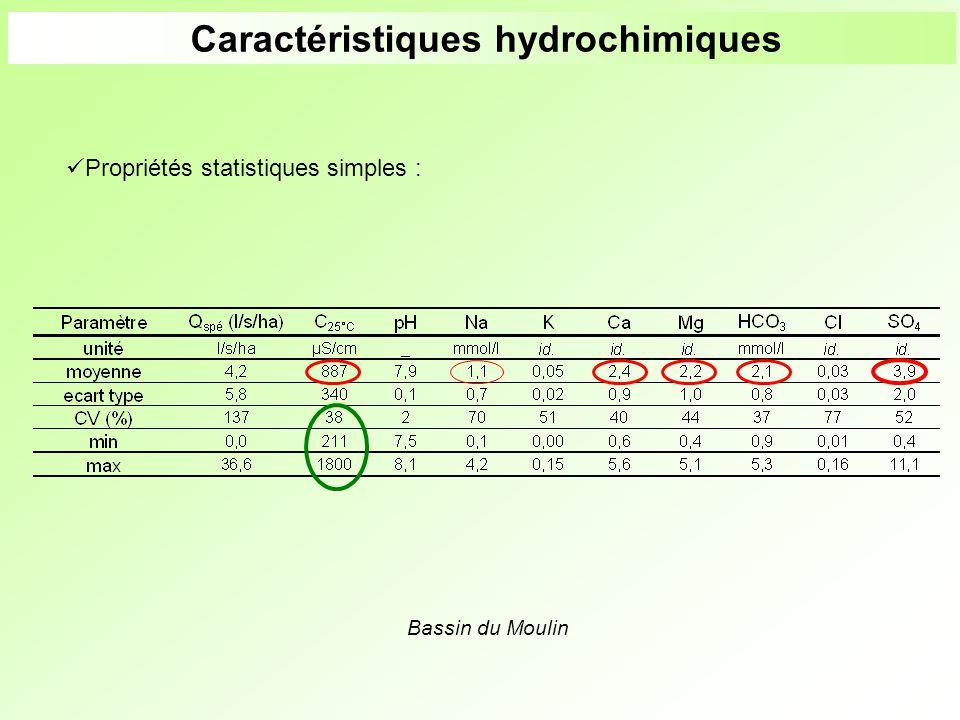 Caractéristiques hydrochimiques
