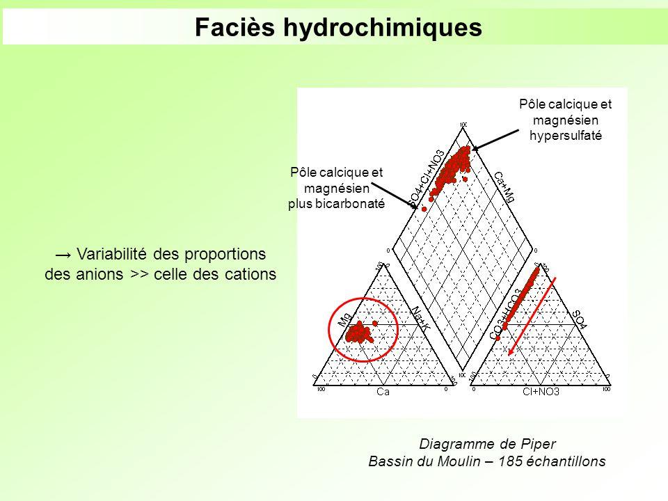 Faciès hydrochimiques