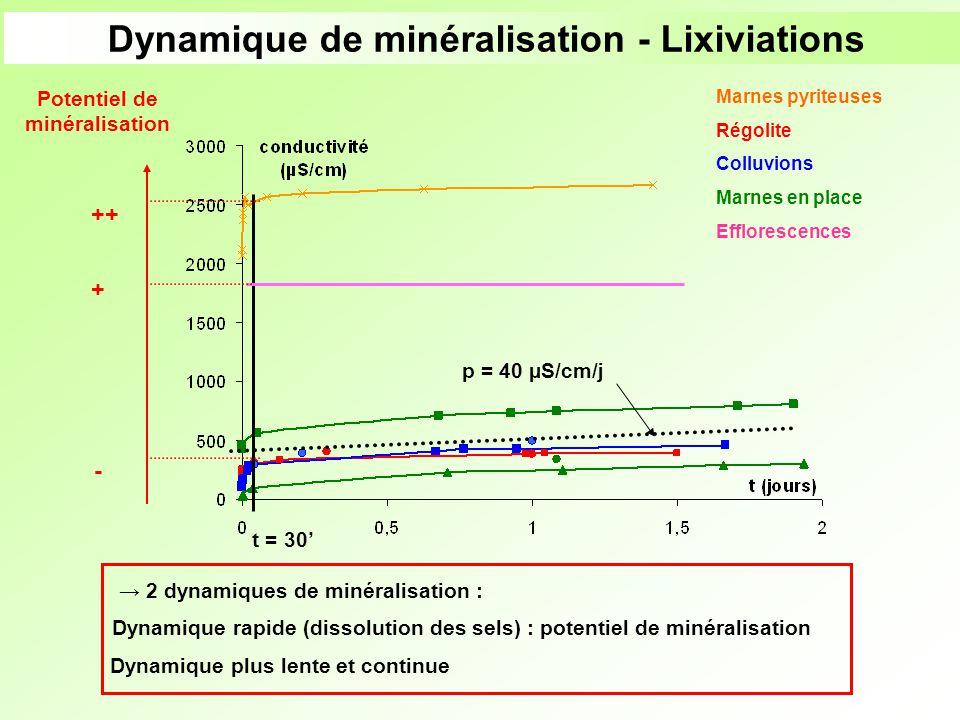 Dynamique de minéralisation - Lixiviations Potentiel de minéralisation