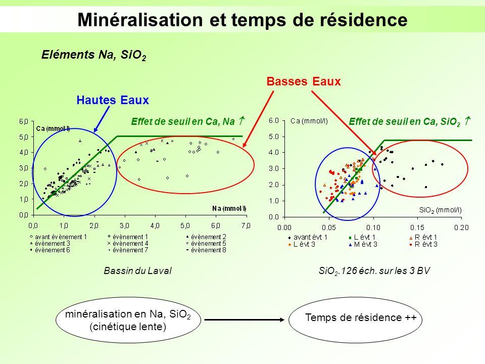 Minéralisation et temps de résidence Effet de seuil en Ca, SiO2 