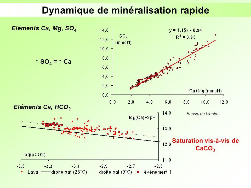 Dynamique de minéralisation rapide Saturation vis-à-vis de CaCO3
