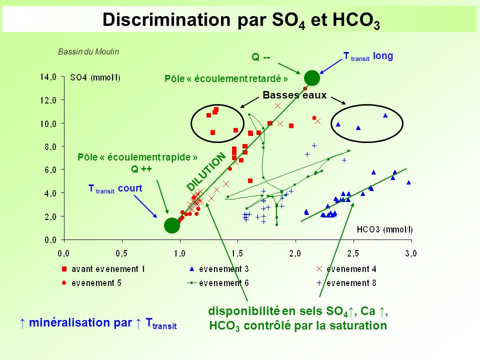 Discrimination par SO4 et HCO3