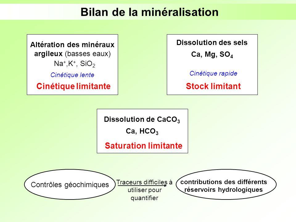 Bilan de la minéralisation