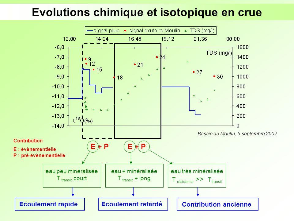 Evolutions chimique et isotopique en crue