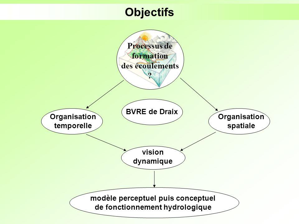 Objectifs Processus de formation des écoulements BVRE de Draix