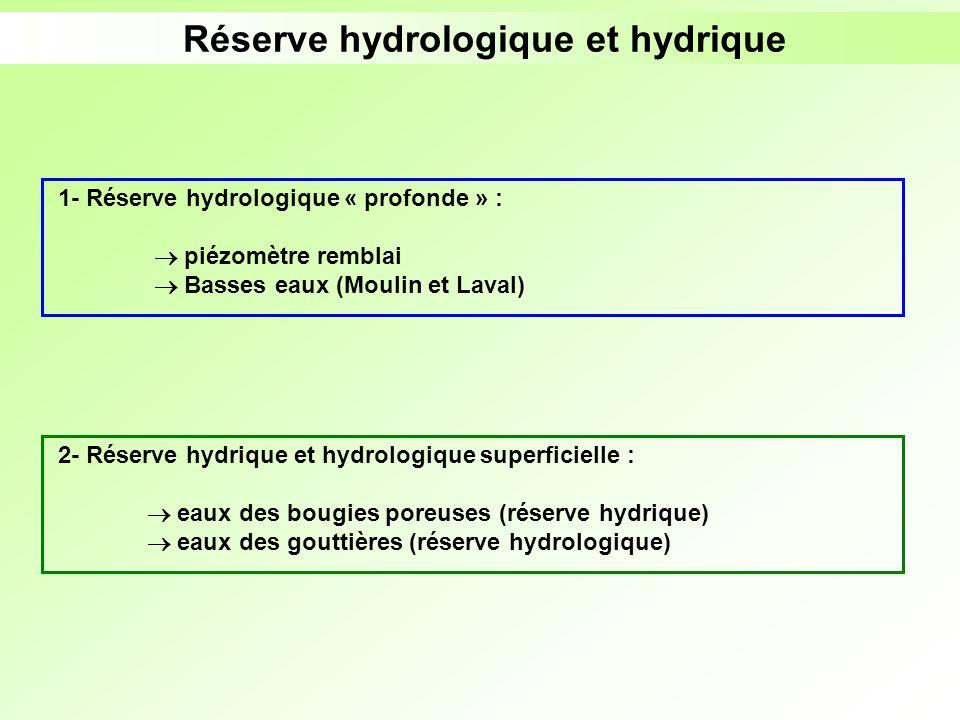 Réserve hydrologique et hydrique