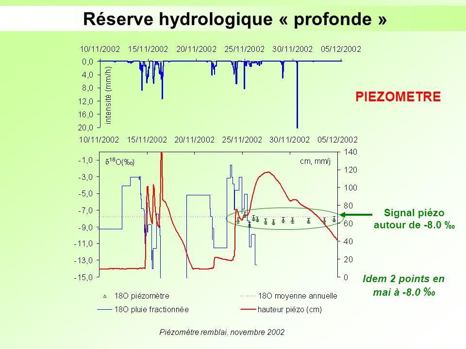 Réserve hydrologique « profonde » Signal piézo autour de -8.0 ‰