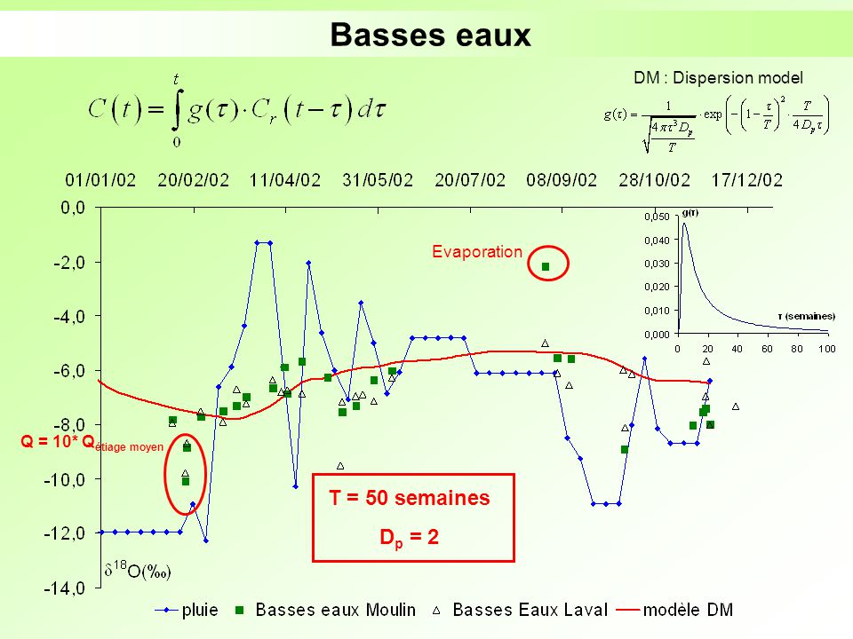 Basses eaux T = 50 semaines Dp = 2 DM : Dispersion model Evaporation