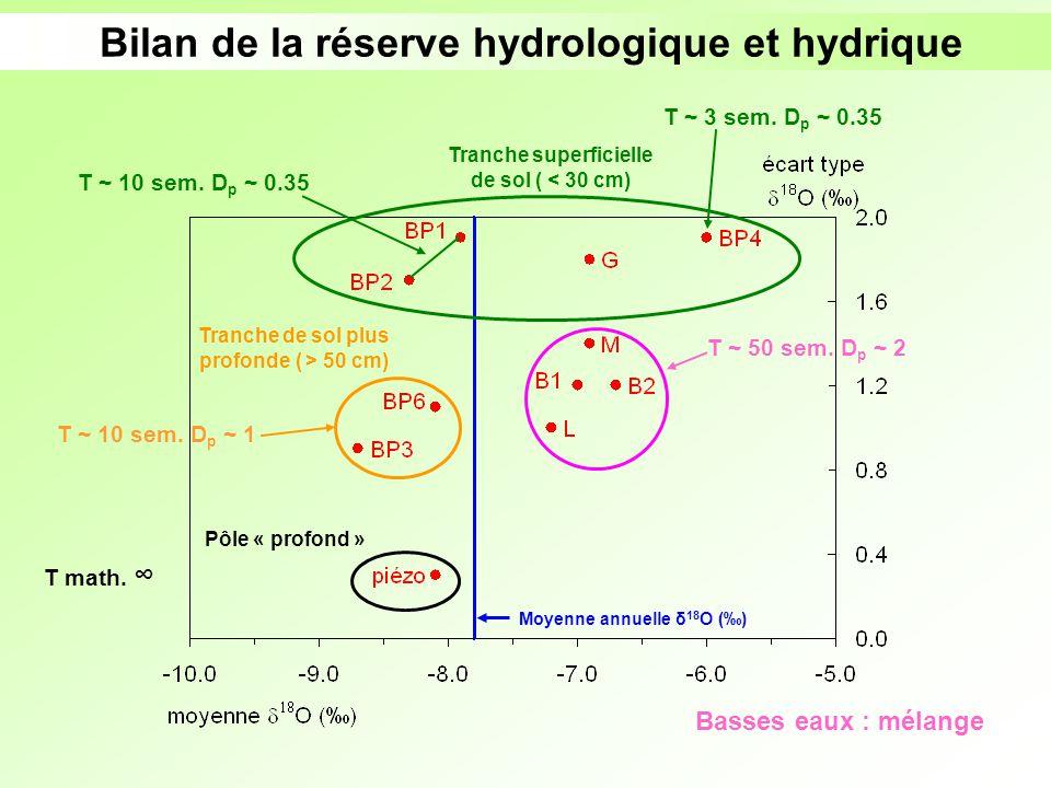 Bilan de la réserve hydrologique et hydrique