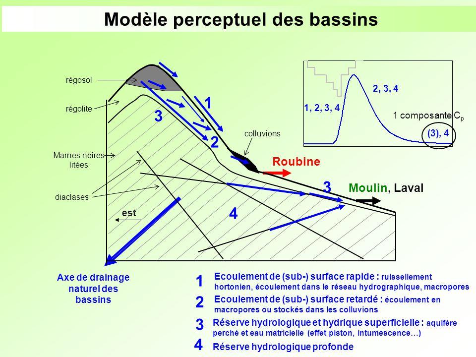 Modèle perceptuel des bassins Axe de drainage naturel des bassins