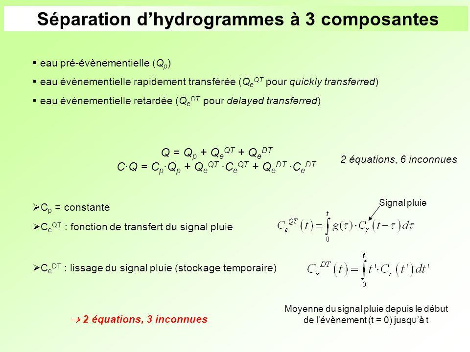 Séparation d'hydrogrammes à 3 composantes