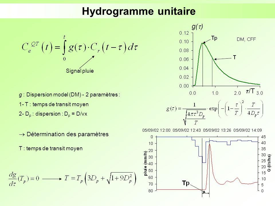 Hydrogramme unitaire g() /T Détermination des paramètres