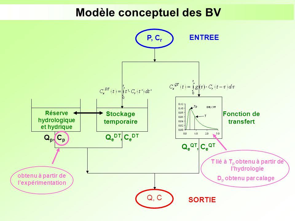 Modèle conceptuel des BV Réserve hydrologique et hydrique