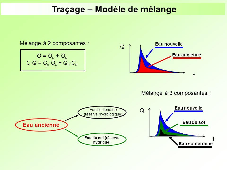 Traçage – Modèle de mélange Eau du sol (réserve hydrique)