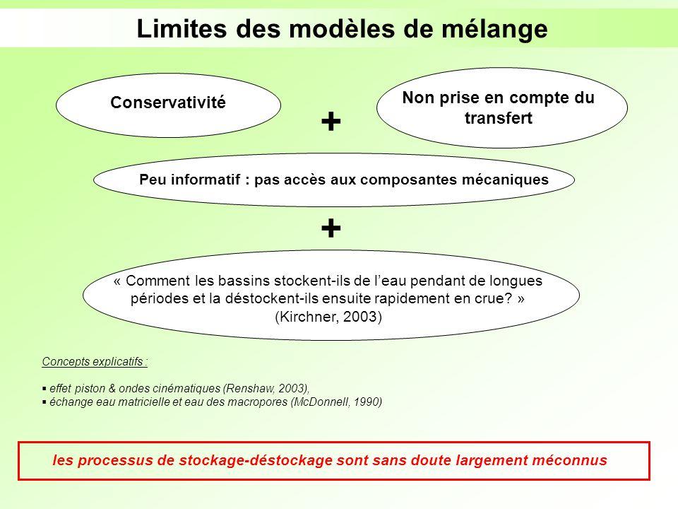 Limites des modèles de mélange