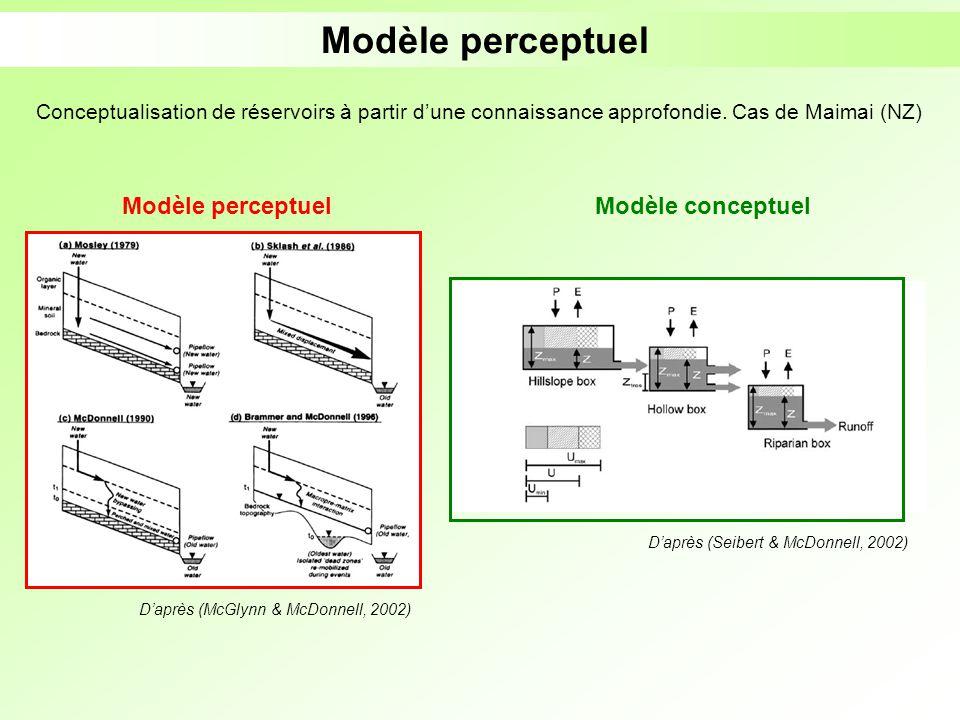 D'après (McGlynn & McDonnell, 2002)