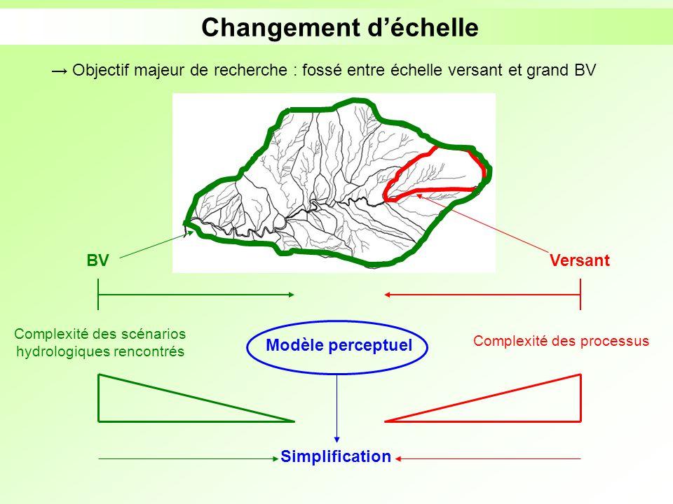 Changement d'échelle → Objectif majeur de recherche : fossé entre échelle versant et grand BV. BV.