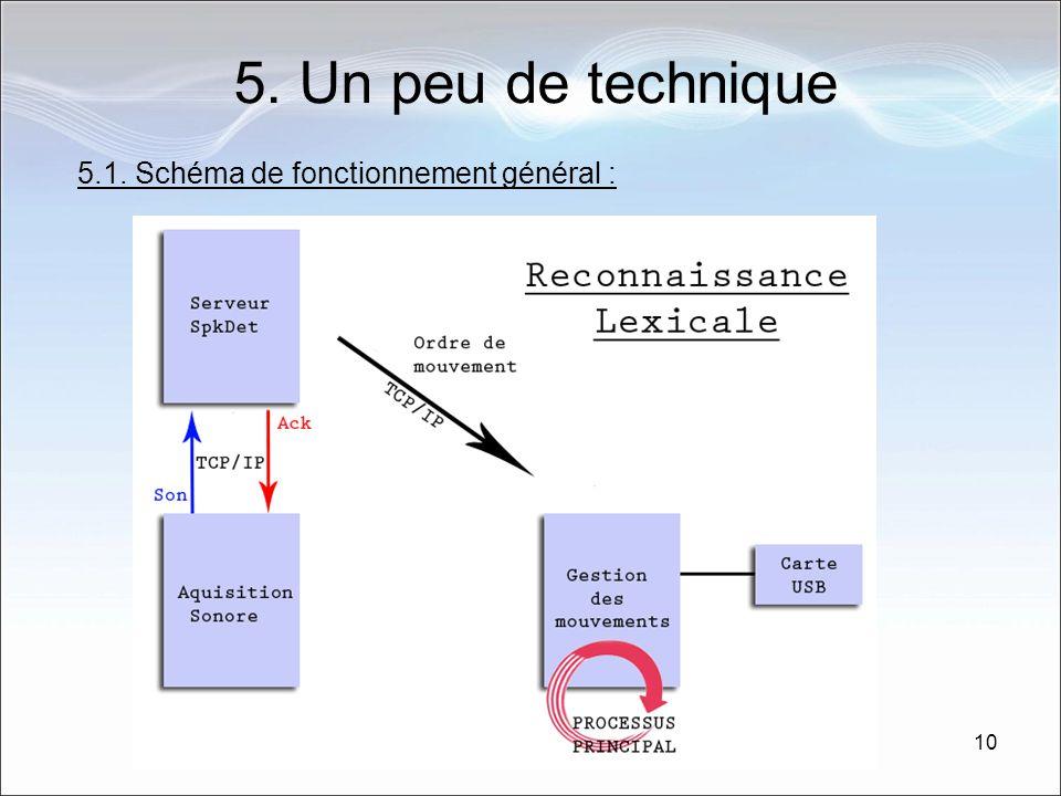 5. Un peu de technique 5.1. Schéma de fonctionnement général :