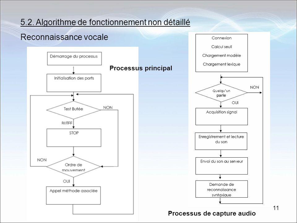 5.2. Algorithme de fonctionnement non détaillé Reconnaissance vocale