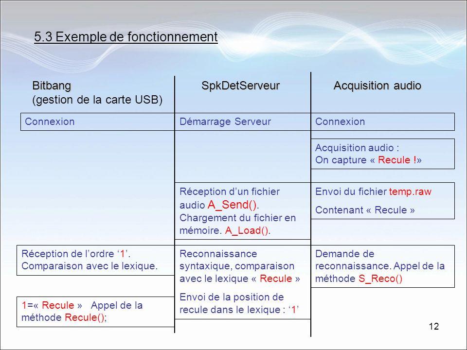 5.3 Exemple de fonctionnement