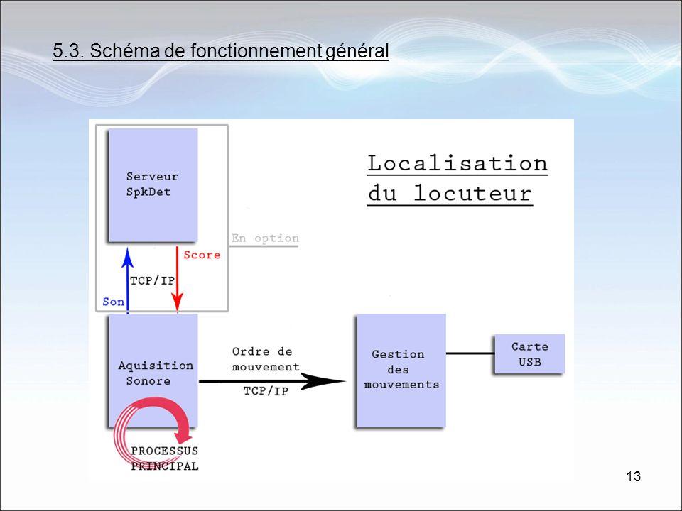5.3. Schéma de fonctionnement général