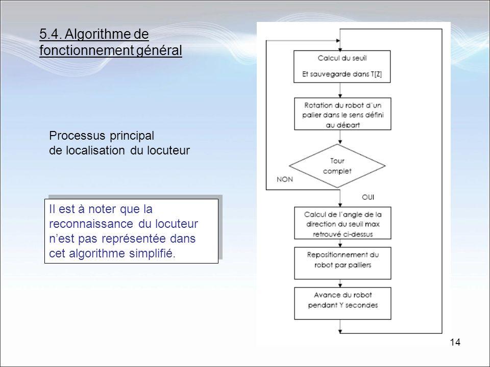 5.4. Algorithme de fonctionnement général