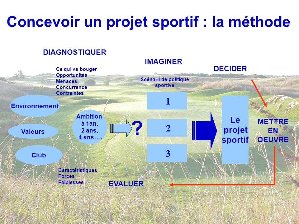 Concevoir un projet sportif : la méthode