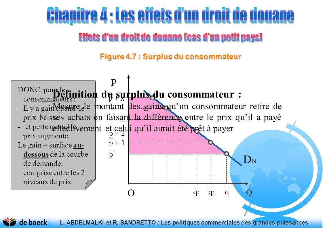 Figure 4.7 : Surplus du consommateur