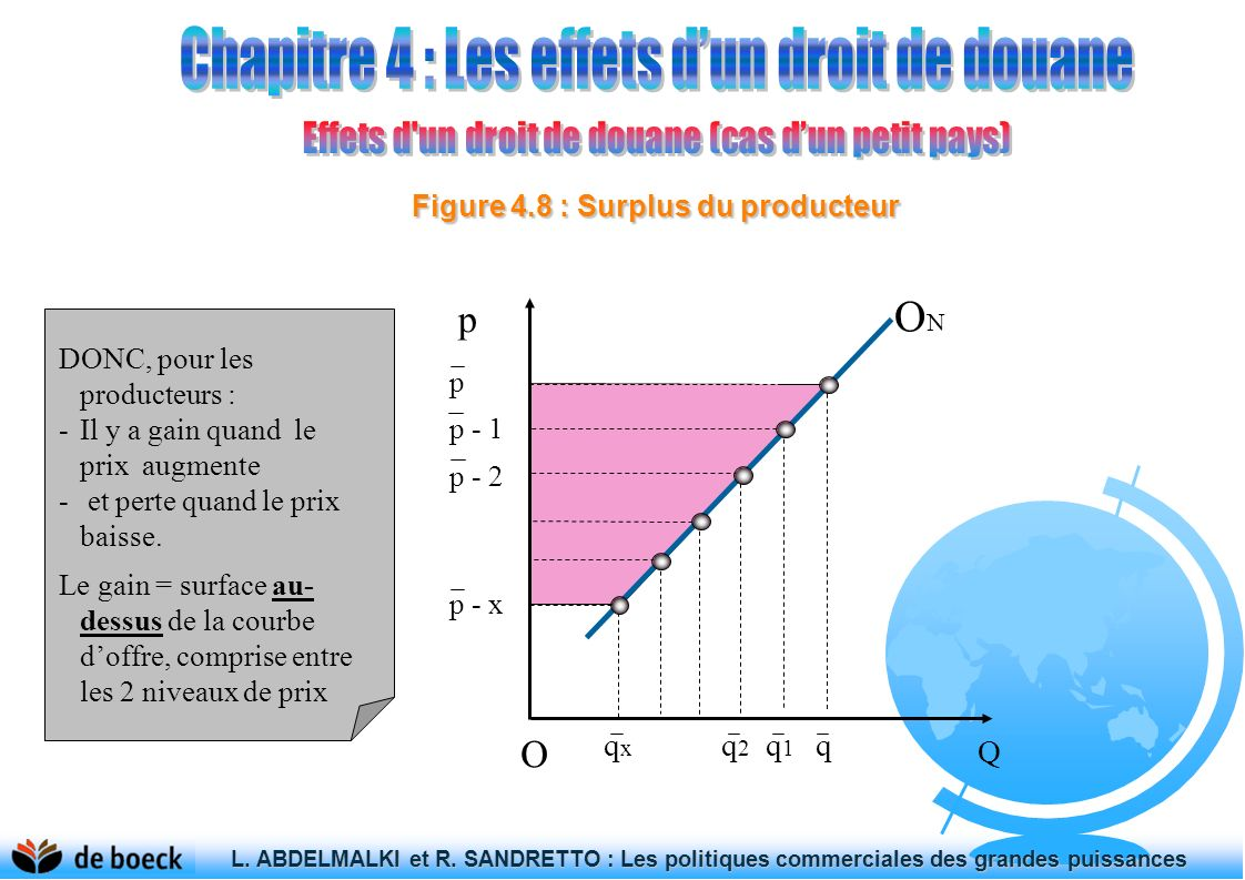 Figure 4.8 : Surplus du producteur