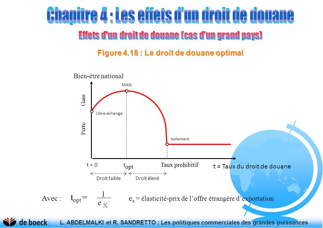 Figure 4.18 : Le droit de douane optimal