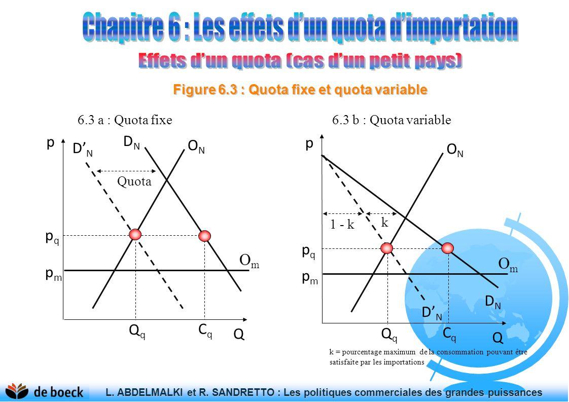 Figure 6.3 : Quota fixe et quota variable