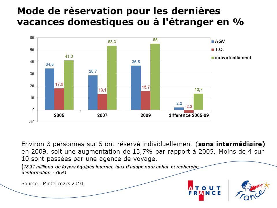 Mode de réservation pour les dernières vacances domestiques ou à l étranger en %