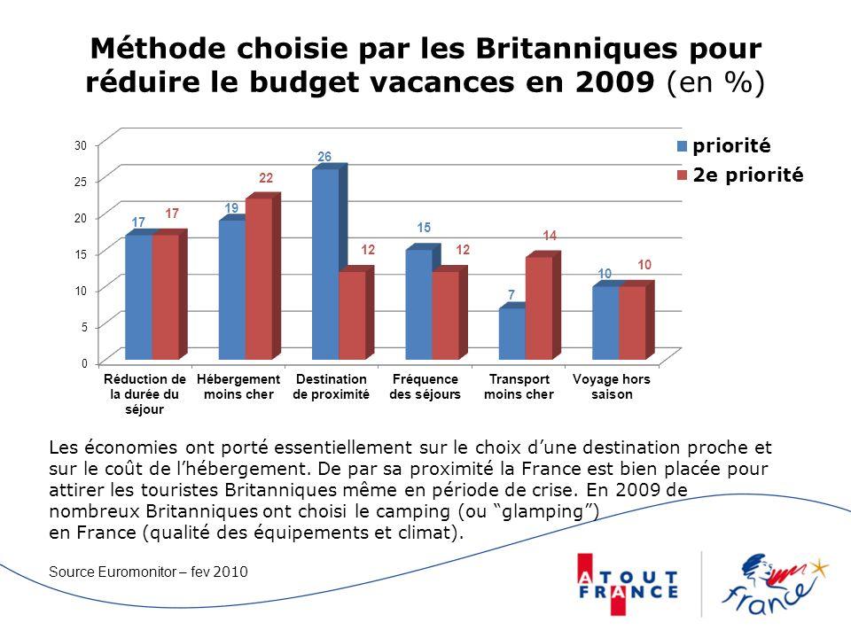 Méthode choisie par les Britanniques pour réduire le budget vacances en 2009 (en %)
