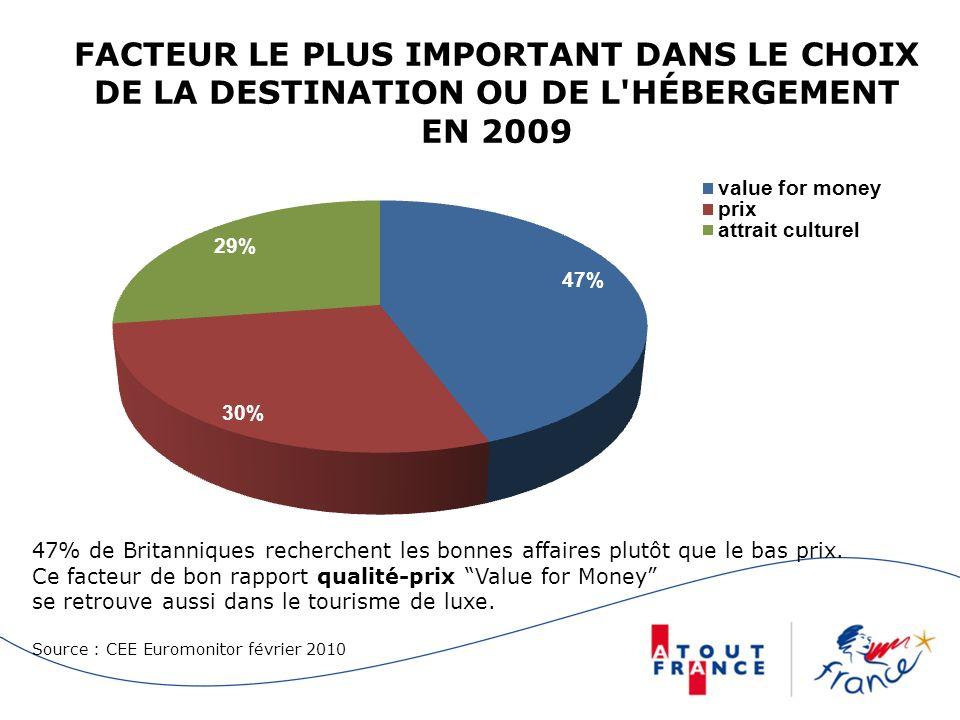 FACTEUR LE PLUS IMPORTANT DANS LE CHOIX DE LA DESTINATION OU DE L HÉBERGEMENT EN 2009