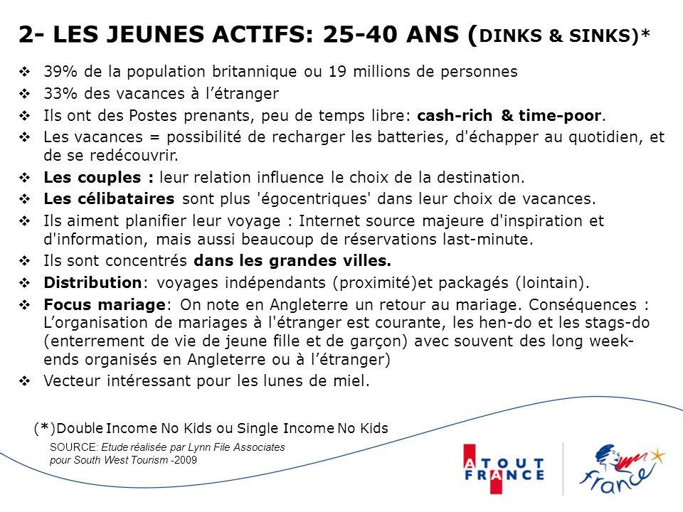 2- LES JEUNES ACTIFS: 25-40 ANS (DINKS & SINKS)*