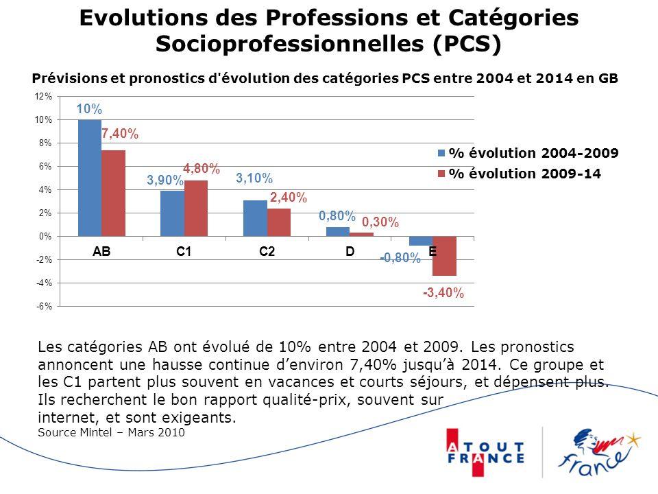 Evolutions des Professions et Catégories Socioprofessionnelles (PCS)