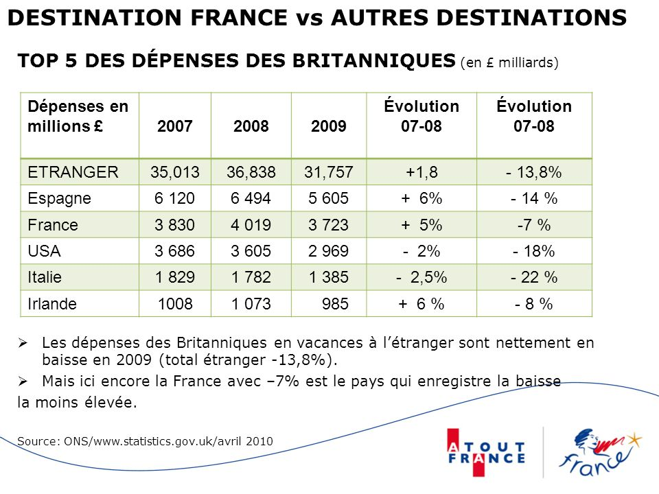 DESTINATION FRANCE vs AUTRES DESTINATIONS