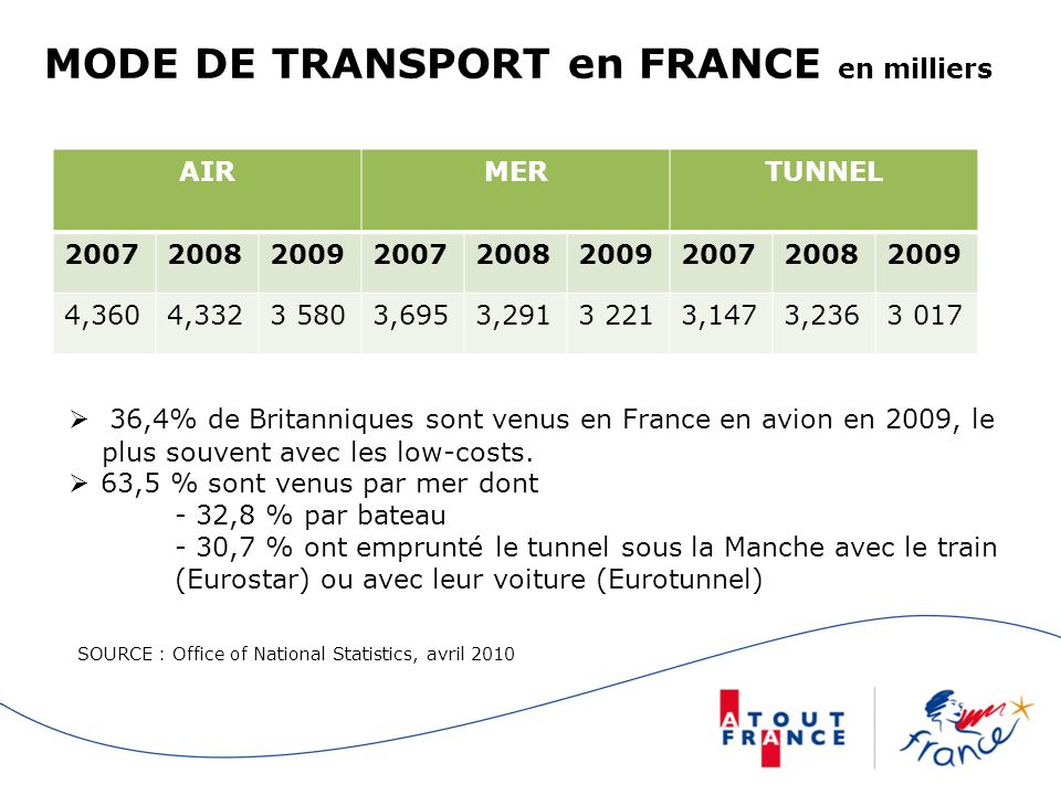 MODE DE TRANSPORT en FRANCE en milliers