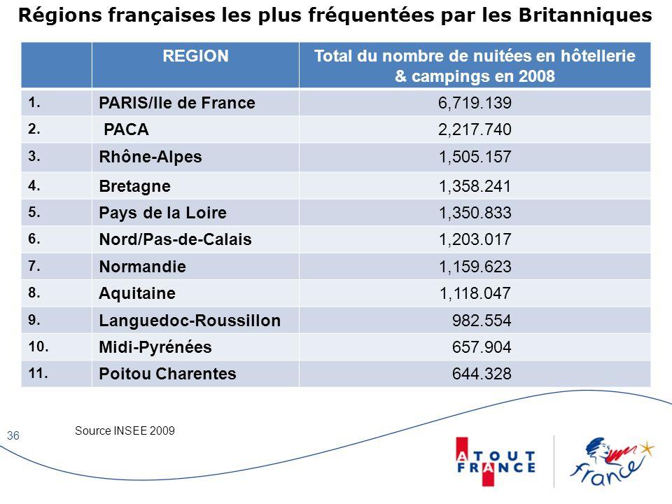 Régions françaises les plus fréquentées par les Britanniques