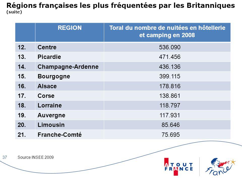 Régions françaises les plus fréquentées par les Britanniques (suite)