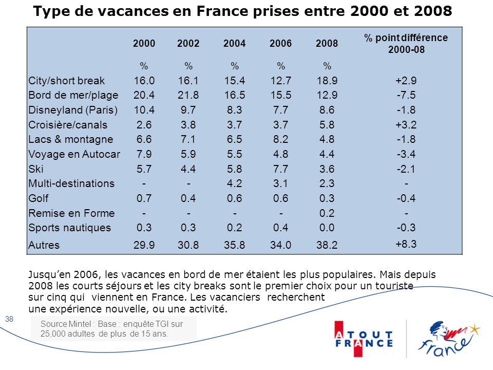 Type de vacances en France prises entre 2000 et 2008